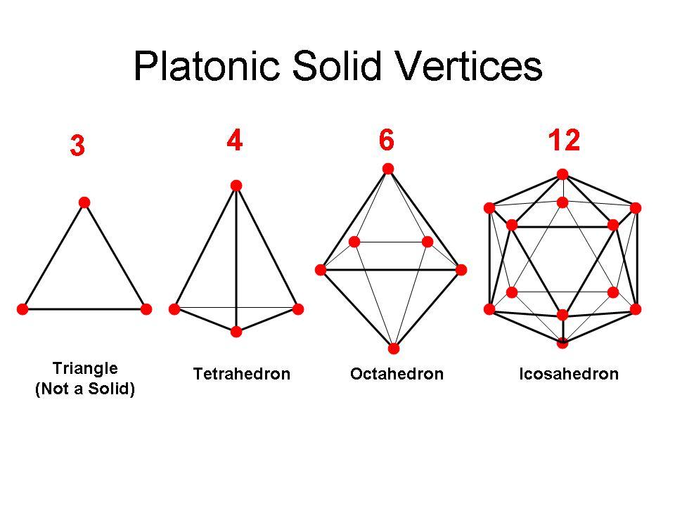Platonic Dimensional Models | relationary.wordpress.com