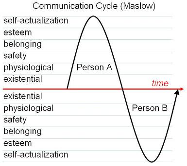 commcyclemaslow2.jpg