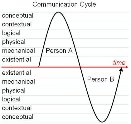 communicationcycle3.jpg