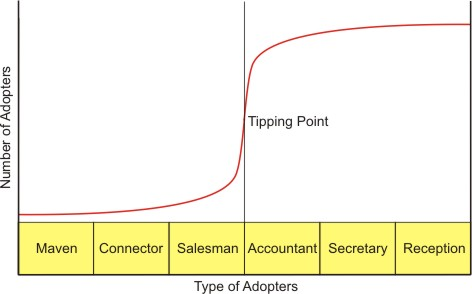 maven connectors and salesmen in the tipping point a book by malcolm gladwell