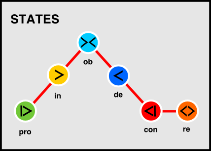 AnarKey-Control-States-Graph