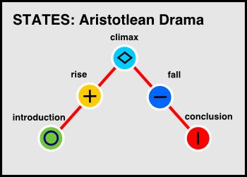 states-aristotle-drama