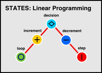 states-linear-program
